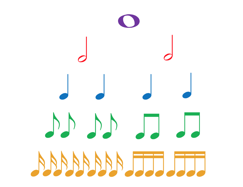 pick a beat and rhythm for your song when learning how to write rock song