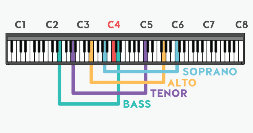 vocal ranges on piano
