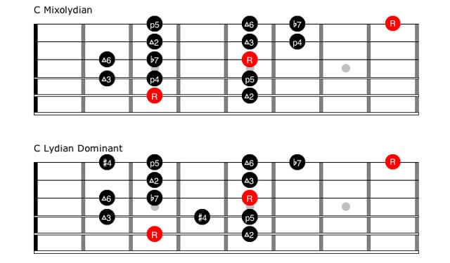 Lydian Scale Bass