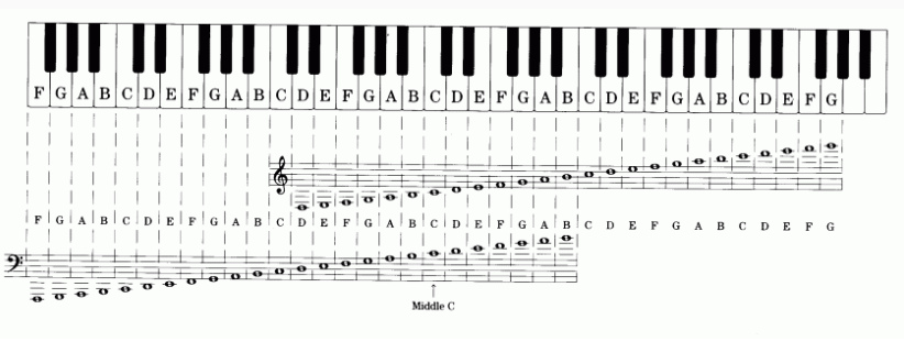 Tessitura Voice type chart - tessitura music theory - voice types