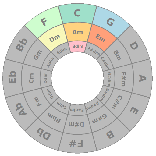 Ultimate Circle of Fifth - easy free app for songwriters to learn chord progressions