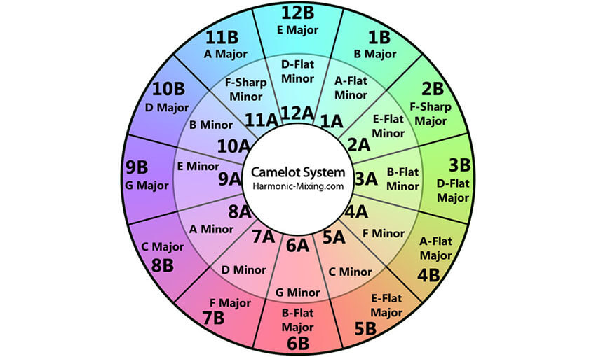 Camelot Wheel - How to Mix Harmonically Using the Camelot System